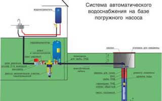 Схема разводки воды из скважины в дом и на полив